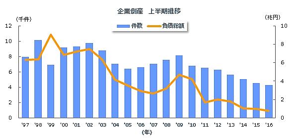 2016年上半期(1-6月)の全国企業倒産件数
